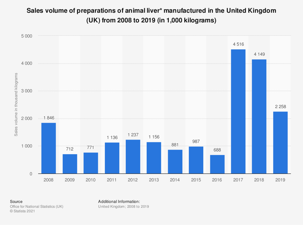 Statistic: Sales volume of preparations of animal liver* manufactured in the United Kingdom (UK) from 2008 to 2018 (in 1,000 kilograms) | Statista