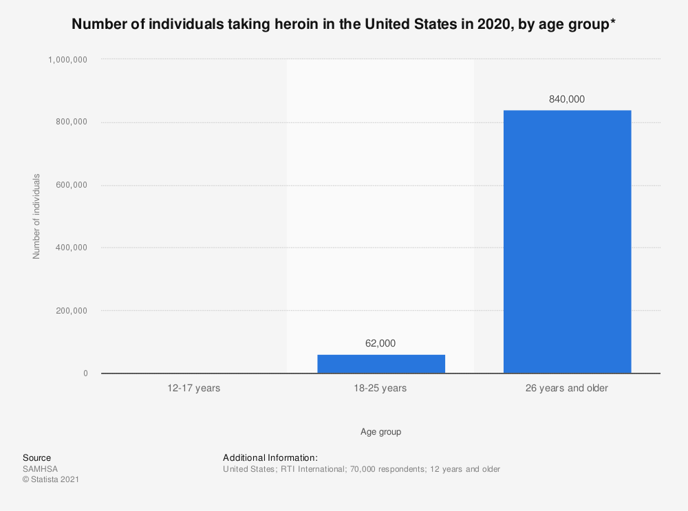 Statistic: Number of individuals taking heroin in the United States in 2018, by age group* | Statista
