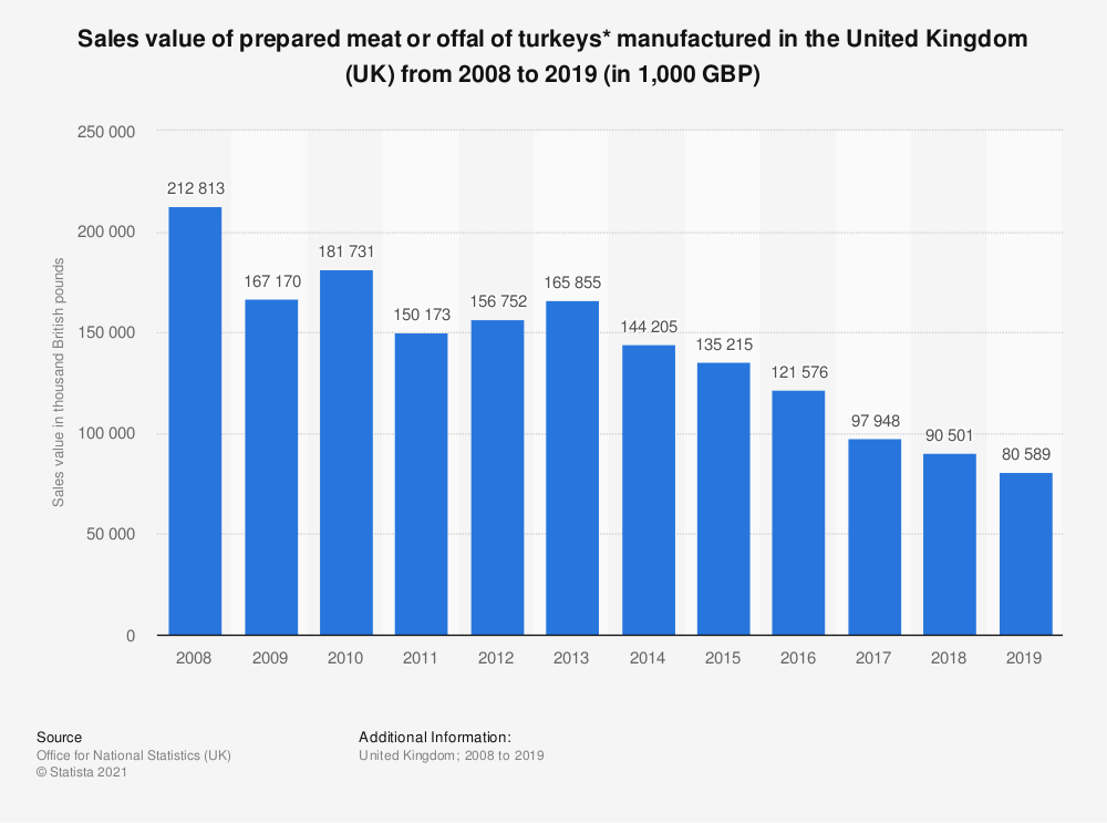 Statistic: Sales value of prepared meat or offal of turkeys* manufactured in the United Kingdom (UK) from 2008 to 2017 (in 1,000 GBP) | Statista