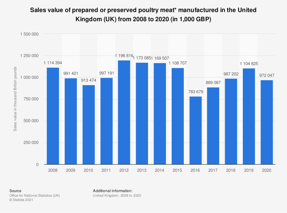 Statistic: Sales value of prepared or preserved poultry meat* manufactured in the United Kingdom (UK) from 2008 to 2018 (in 1,000 GBP) | Statista