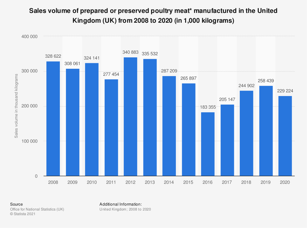 Statistic: Sales volume of prepared or preserved poultry meat* manufactured in the United Kingdom (UK) from 2008 to 2017 (in 1,000 kilograms) | Statista