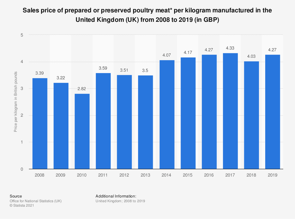 Statistic: Sales price of prepared or preserved poultry meat* per kilogram manufactured in the United Kingdom (UK) from 2008 to 2017 (in GBP) | Statista
