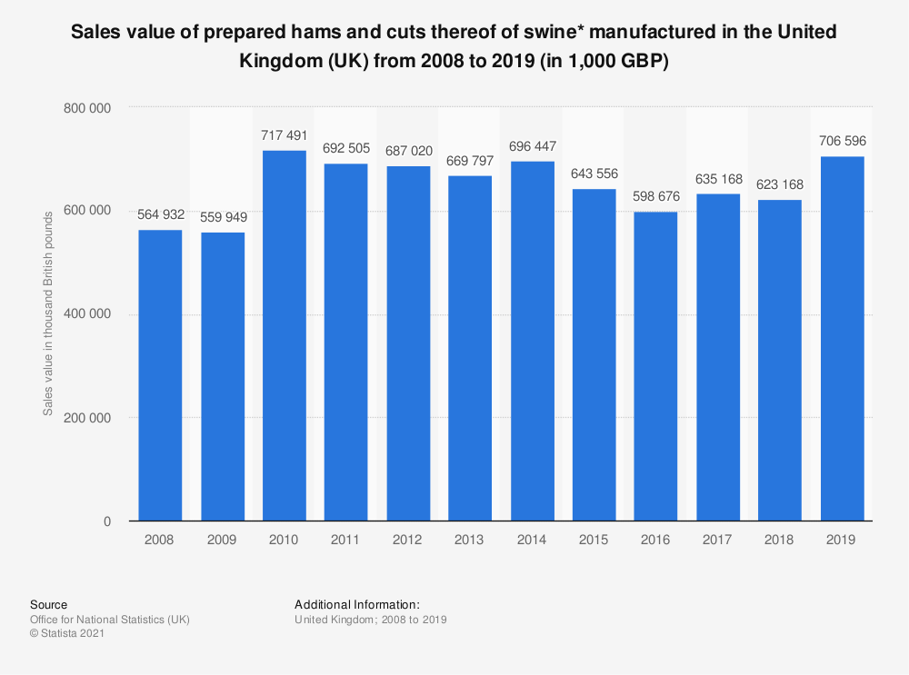 Statistic: Sales value of prepared hams and cuts thereof of swine* manufactured in the United Kingdom (UK) from 2008 to 2018 (in 1,000 GBP) | Statista