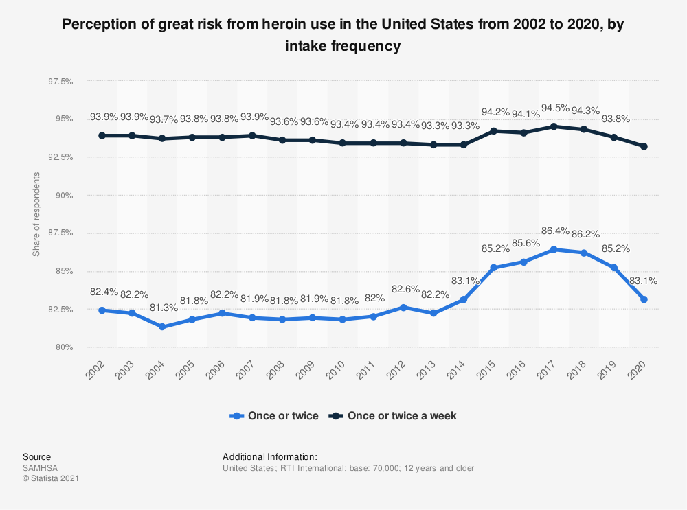Statistic: Perception of great risk from heroin use in the United States from 2002 to 2017, by intake frequency | Statista