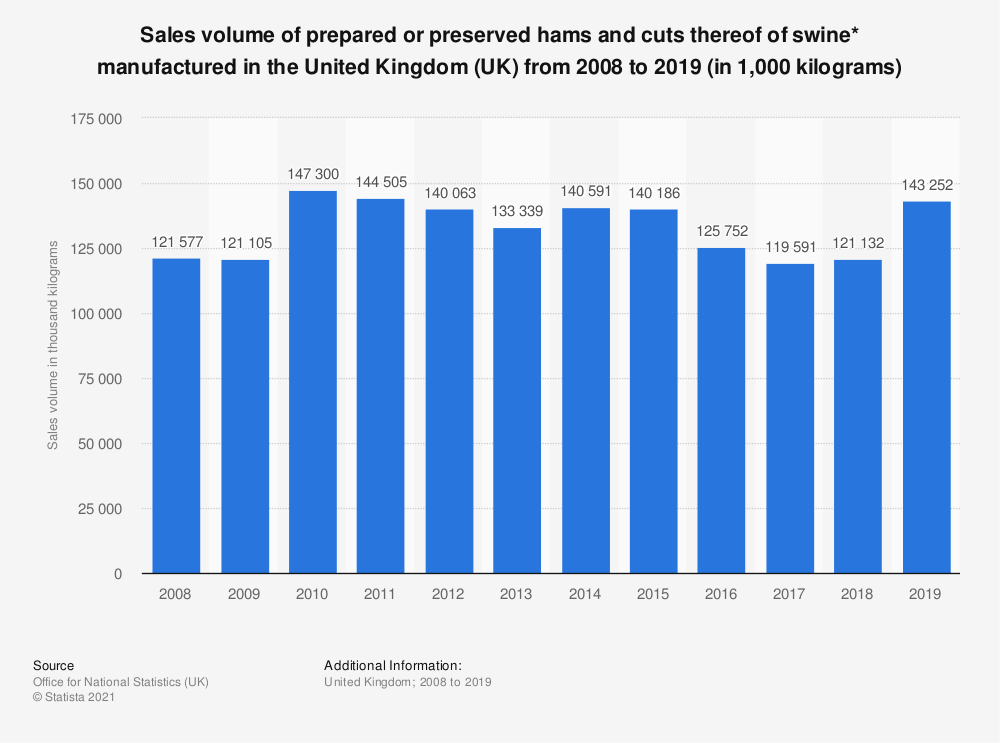 Statistic: Sales volume of prepared or preserved hams and cuts thereof of swine* manufactured in the United Kingdom (UK) from 2008 to 2017 (in 1,000 kilograms) | Statista