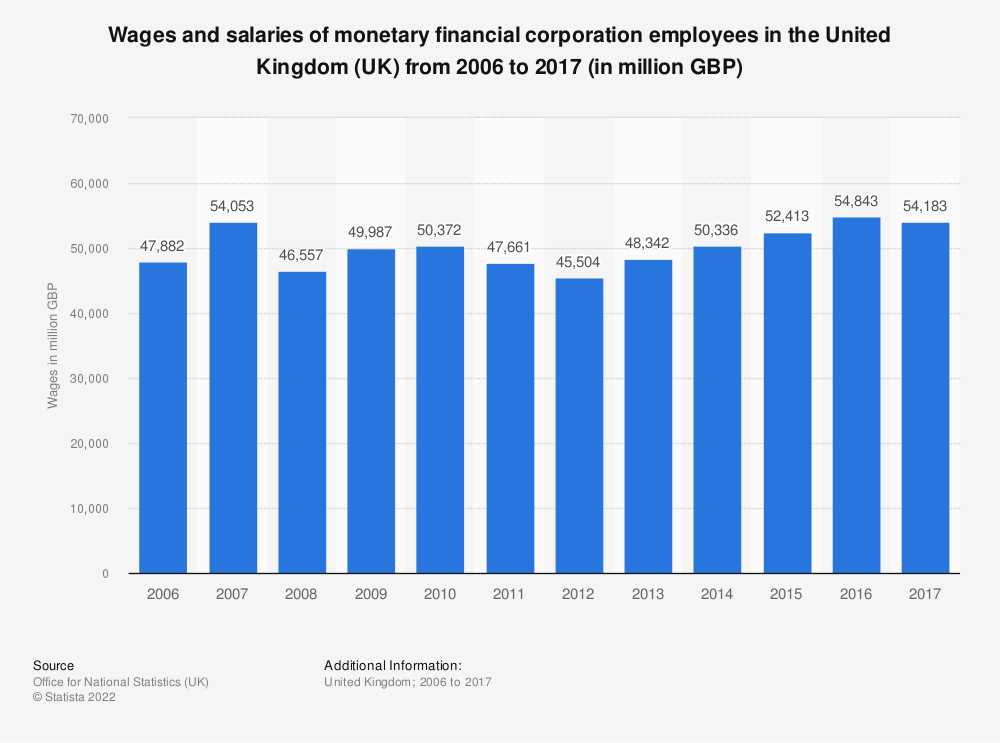 Statistic: Wages and salaries of monetary financial corporation employees in the United Kingdom (UK) from 2006 to 2017 (in million GBP) | Statista