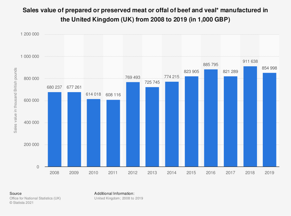 Statistic: Sales value of prepared or preserved meat or offal of beef and veal* manufactured in the United Kingdom (UK) from 2008 to 2018 (in 1,000 GBP) | Statista