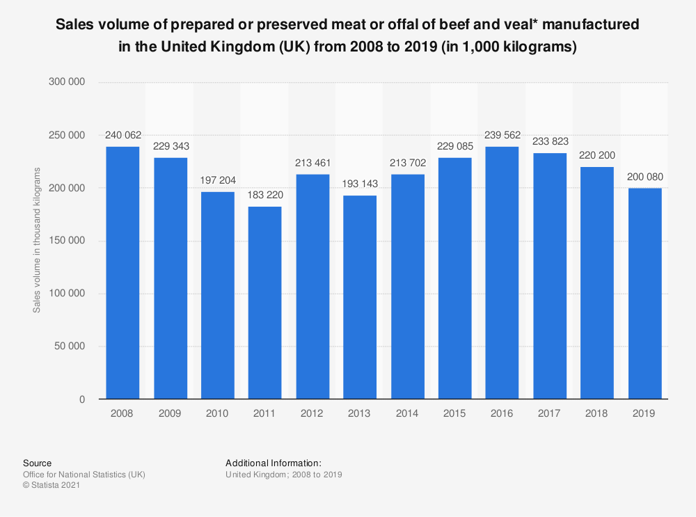 Statistic: Sales volume of prepared or preserved meat or offal of beef and veal* manufactured in the United Kingdom (UK) from 2008 to 2019 (in 1,000 kilograms) | Statista