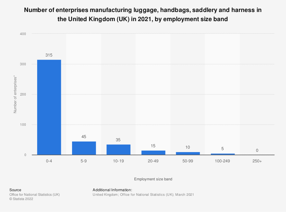 Statistic: Number of enterprises manufacturing luggage, handbags, saddlery and harness in the United Kingdom (UK) in 2019, by employment size band | Statista