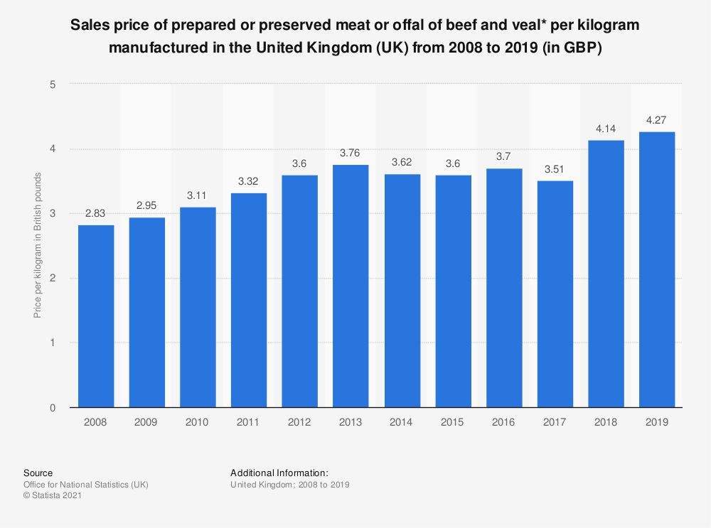 Statistic: Sales price of prepared or preserved meat or offal of beef and veal* per kilogram manufactured in the United Kingdom (UK) from 2008 to 2017 (in GBP) | Statista