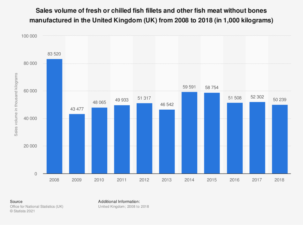 Statistic: Sales volume of fresh or chilled fish fillets and other fish meat without bones manufactured in the United Kingdom (UK) from 2008 to 2017 (in 1,000 kilograms) | Statista