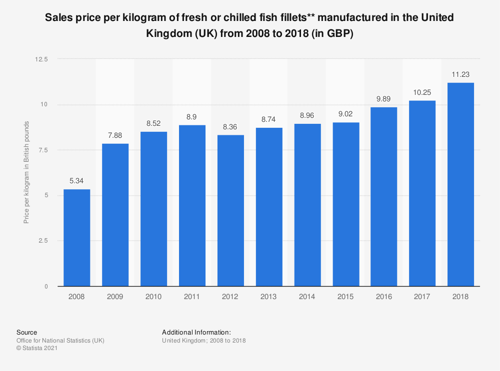Statistic: Sales price per kilogram of fresh or chilled fish fillets** manufactured in the United Kingdom (UK) from 2008 to 2017 (in GBP) | Statista