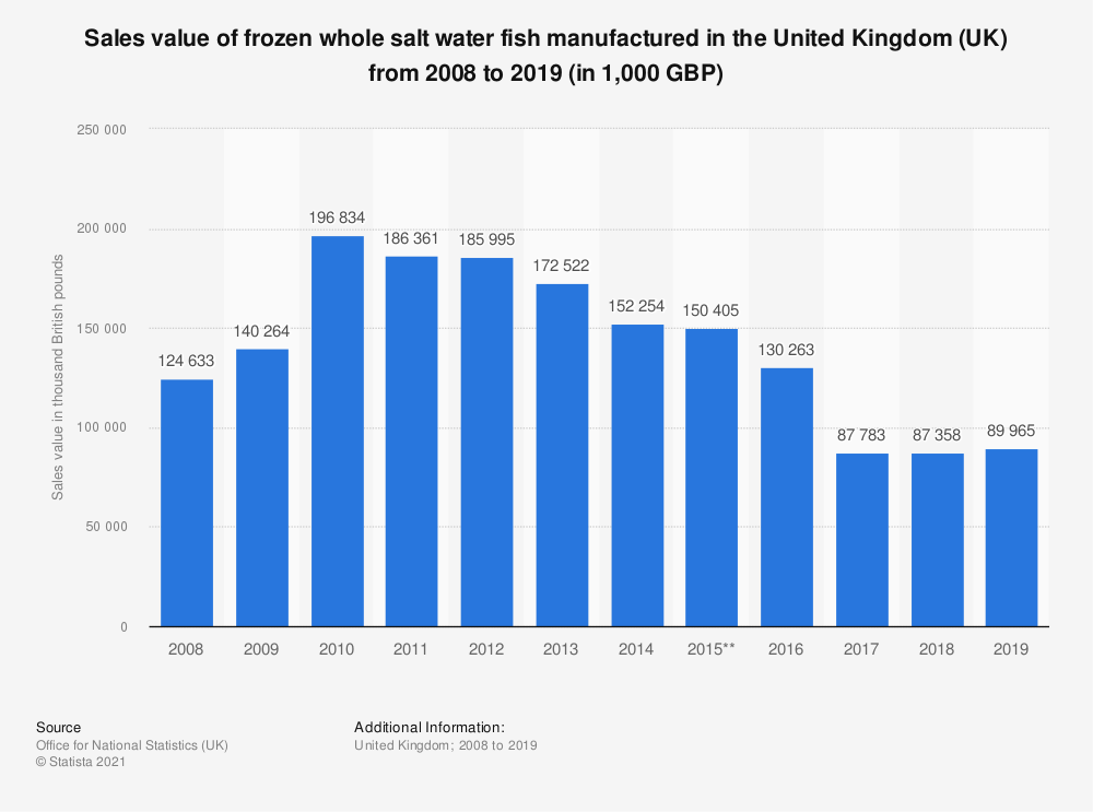 Statistic: Sales value of frozen whole salt water fish manufactured in the United Kingdom (UK) from 2008 to 2019 (in 1,000 GBP) | Statista