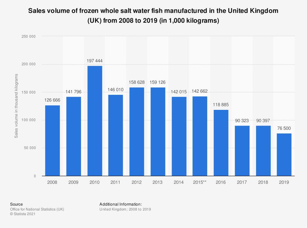 Statistic: Sales volume of frozen whole salt water fish manufactured in the United Kingdom (UK) from 2008 to 2017 (in 1,000 kilograms) | Statista