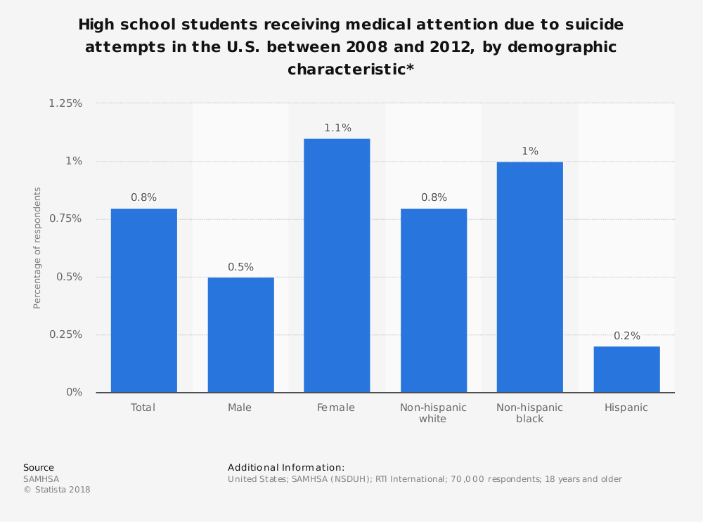 Statistic: High school students receiving medical attention due to suicide attempts in the U.S. between 2008 and 2012, by demographic characteristic* | Statista