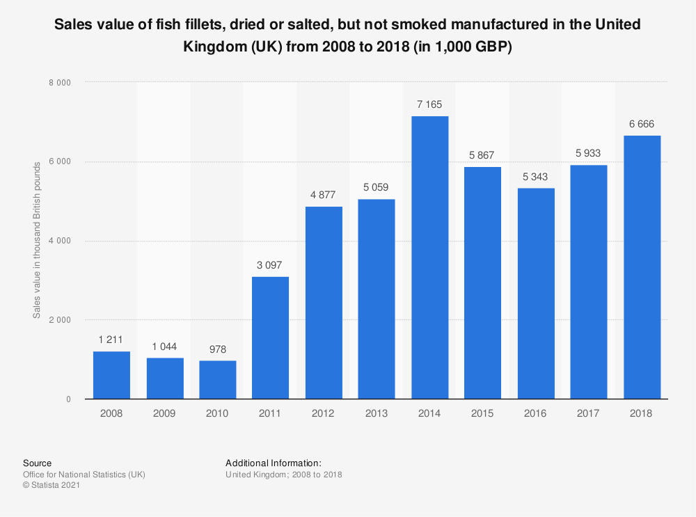 Statistic: Sales value of fish fillets, dried or salted, but not smoked manufactured in the United Kingdom (UK) from 2008 to 2018 (in 1,000 GBP)   Statista