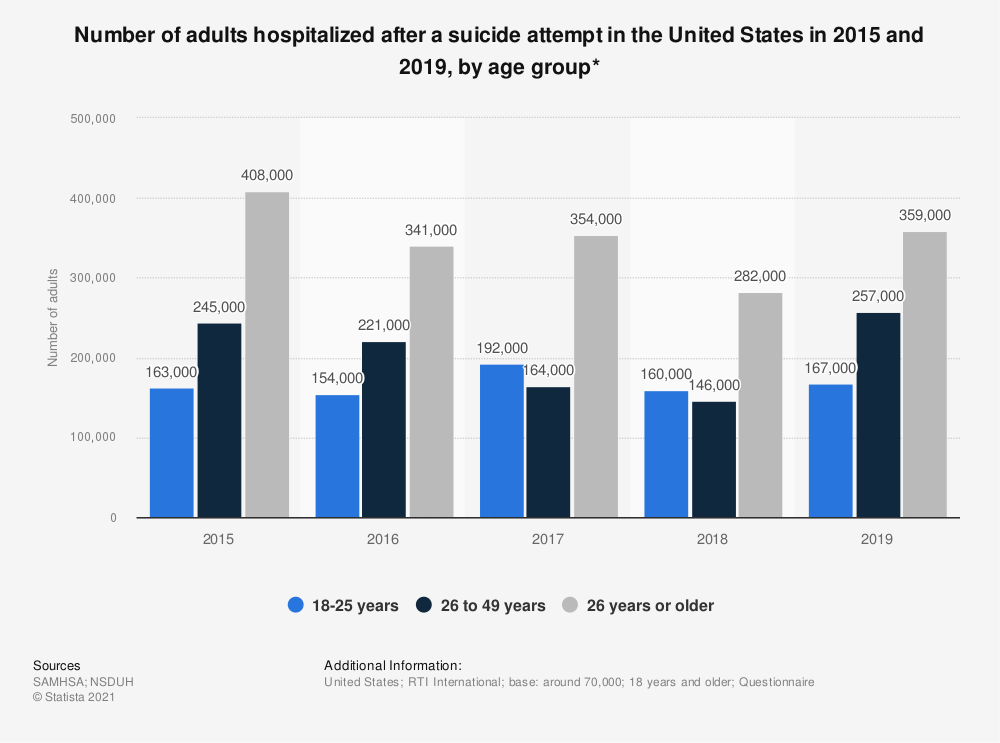 Statistic: Number of adults hospitalized after a suicide attempt in the United States in 2015 and 2019, by age group* | Statista