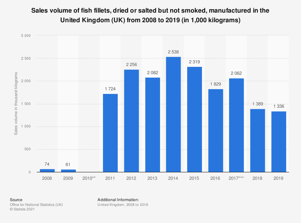 Statistic: Sales volume of fish fillets, dried or salted but not smoked, manufactured in the United Kingdom (UK) from 2008 to 2018 (in 1,000 kilograms) | Statista