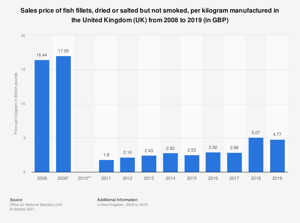 Statistic: Sales price of fish fillets, dried or salted but not smoked, per kilogram manufactured in the United Kingdom (UK) from 2008 to 2018 (in GBP)   Statista