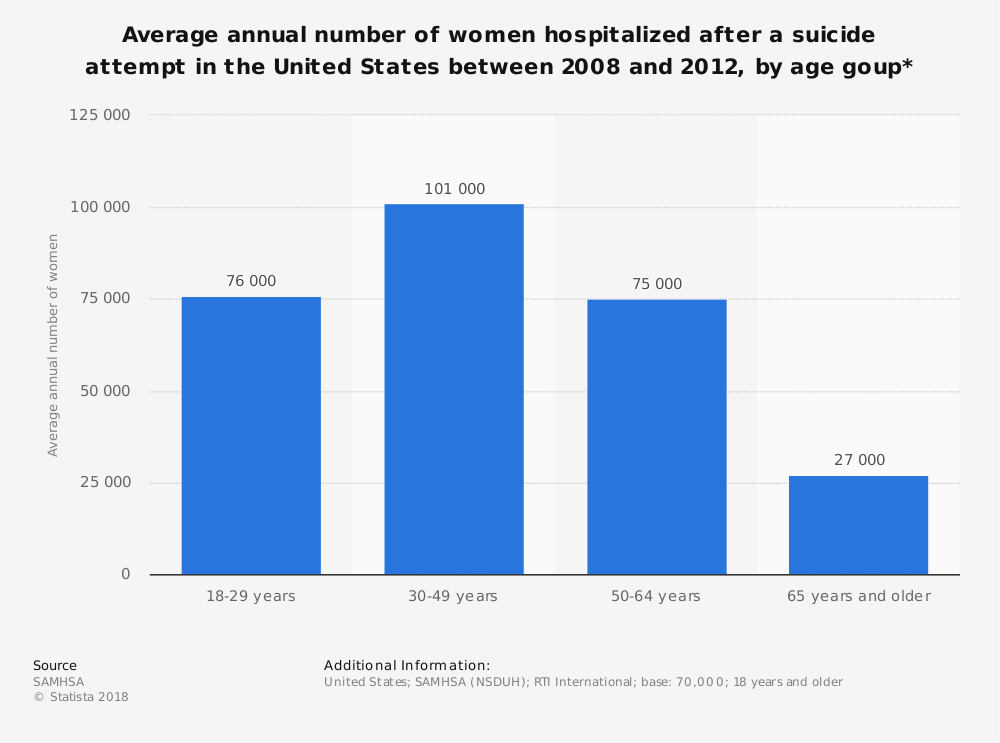 Statistic: Average annual number of women hospitalized after a suicide attempt in the United States between 2008 and 2012, by age goup* | Statista