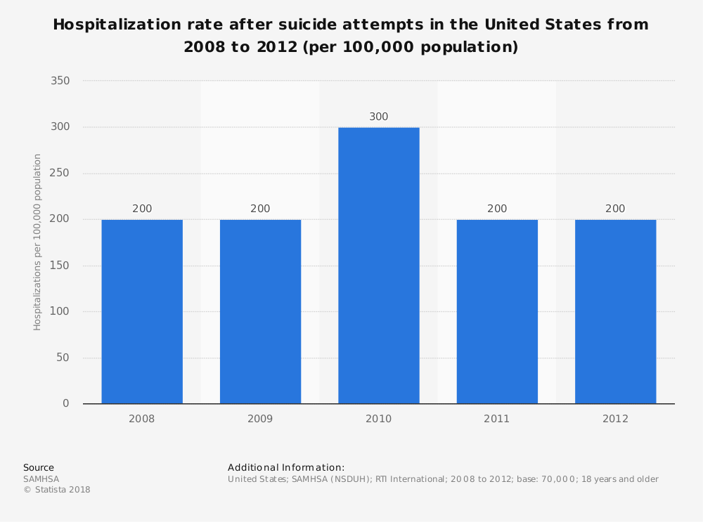 Statistic: Hospitalization rate after suicide attempts in the United States from 2008 to 2012 (per 100,000 population) | Statista