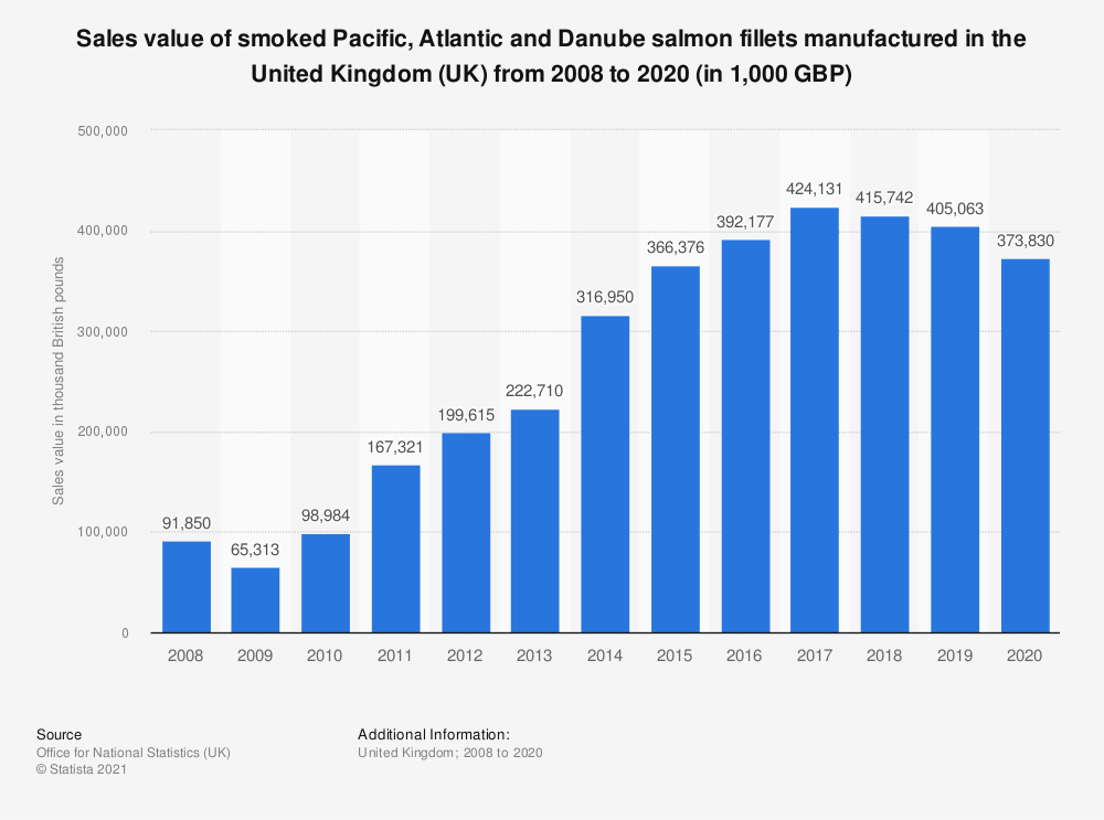 Statistic: Sales value of smoked Pacific, Atlantic and Danube salmon fillets manufactured in the United Kingdom (UK) from 2008 to 2017 (in 1,000 GBP) | Statista