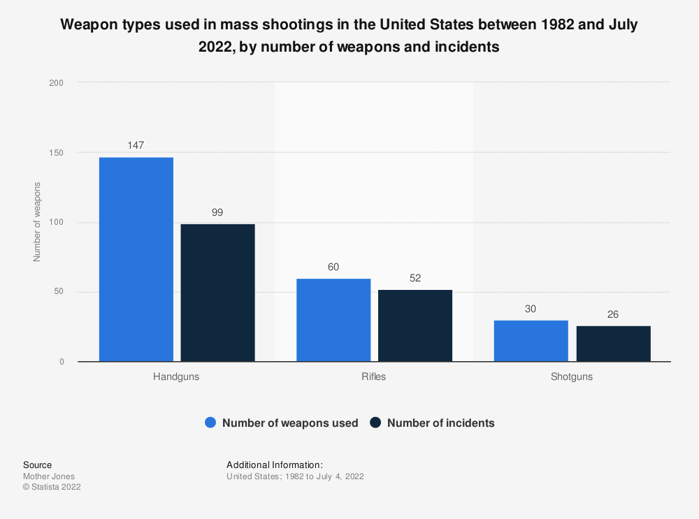 Statistic: Weapon types used in mass shootings in the United States between 1982 and December 2019 | Statista