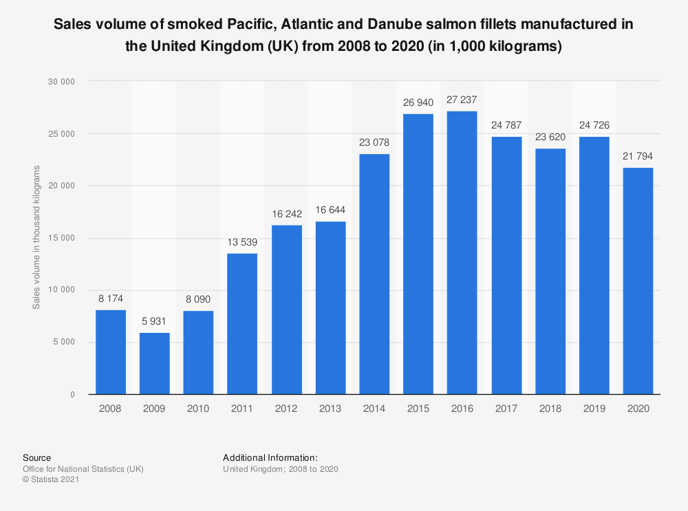 Statistic: Sales volume of smoked Pacific, Atlantic and Danube salmon fillets manufactured in the United Kingdom (UK) from 2008 to 2018 (in 1,000 kilograms) | Statista