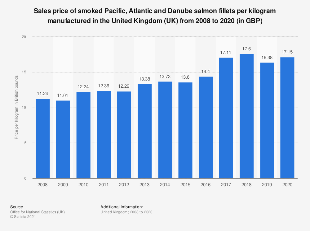 Statistic: Sales price of smoked Pacific, Atlantic and Danube salmon fillets per kilogram manufactured in the United Kingdom (UK) from 2008 to 2018 (in GBP) | Statista