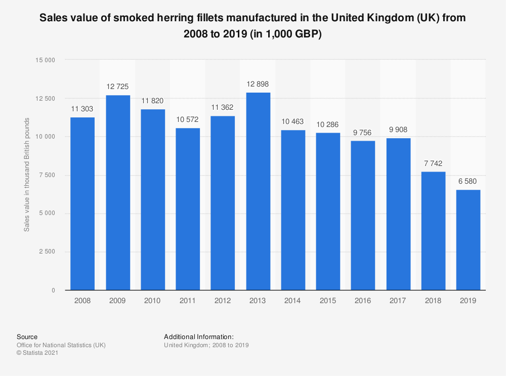 Statistic: Sales value of smoked herring fillets manufactured in the United Kingdom (UK) from 2008 to 2018 (in 1,000 GBP) | Statista