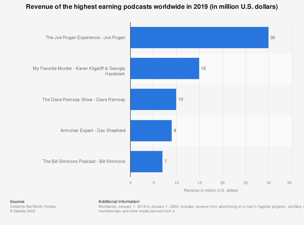 Statistic: Revenue of the highest earning podcasts worldwide in 2019 (in million U.S. dollars) | Statista