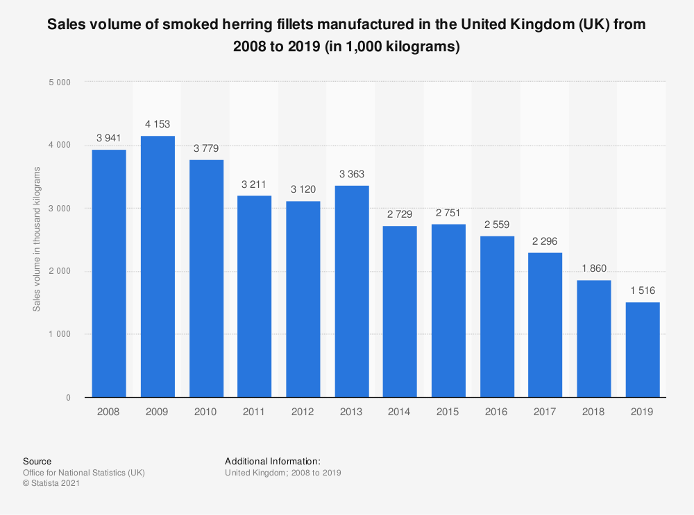 Statistic: Sales volume of smoked herring fillets manufactured in the United Kingdom (UK) from 2008 to 2018 (in 1,000 kilograms)   Statista