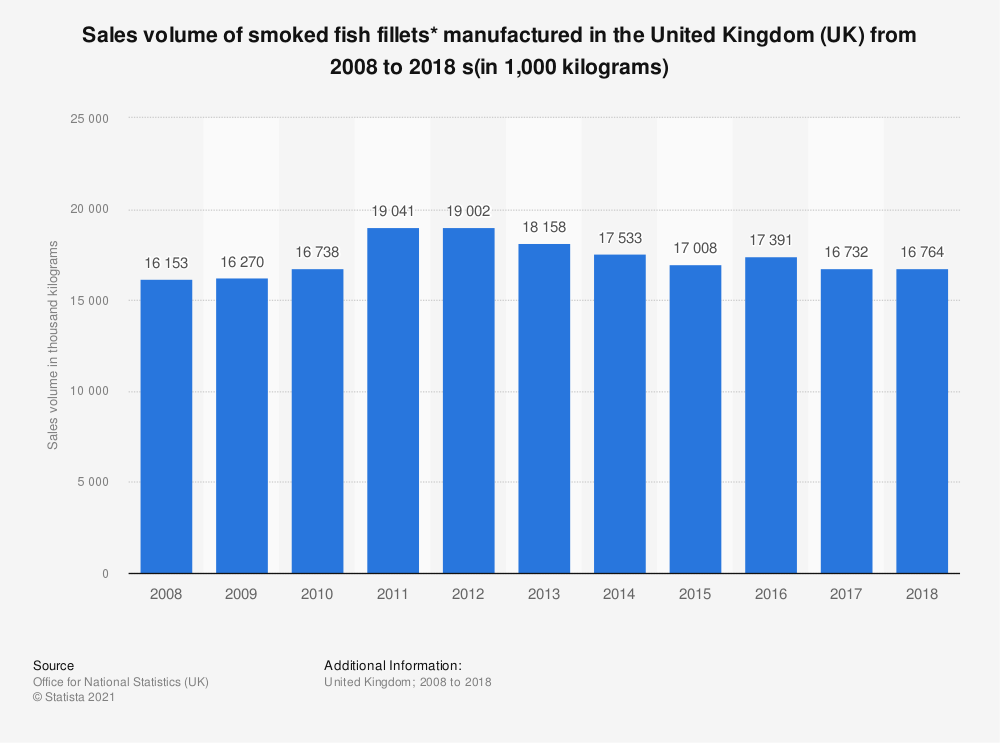 Statistic: Sales volume of smoked fish fillets* manufactured in the United Kingdom (UK) from 2008 to 2018 s(in 1,000 kilograms)   Statista