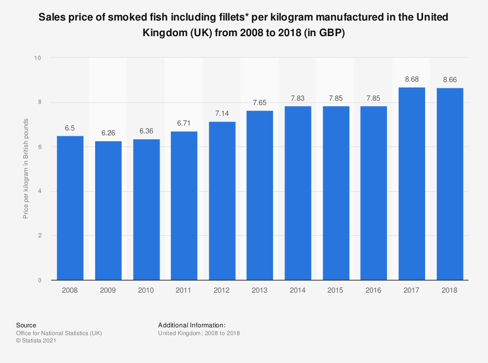 Statistic: Sales price of smoked fish including fillets* per kilogram manufactured in the United Kingdom (UK) from 2008 to 2018 (in GBP) | Statista