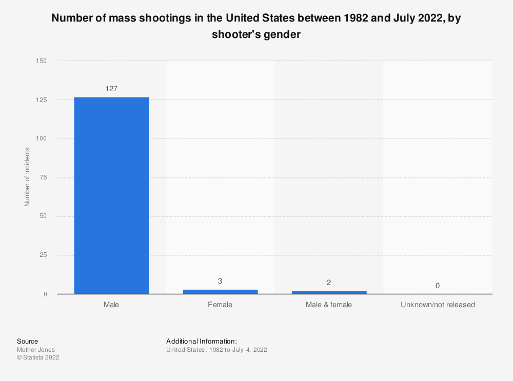 Statistic: Number of mass shootings in the United States between 1982 and February 2020, by shooter's gender | Statista