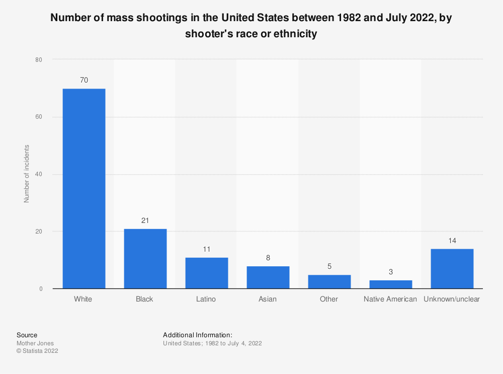 Statistic: Number of mass shootings in the United States between 1982 and December 2019, by shooter's race and ethnicity | Statista