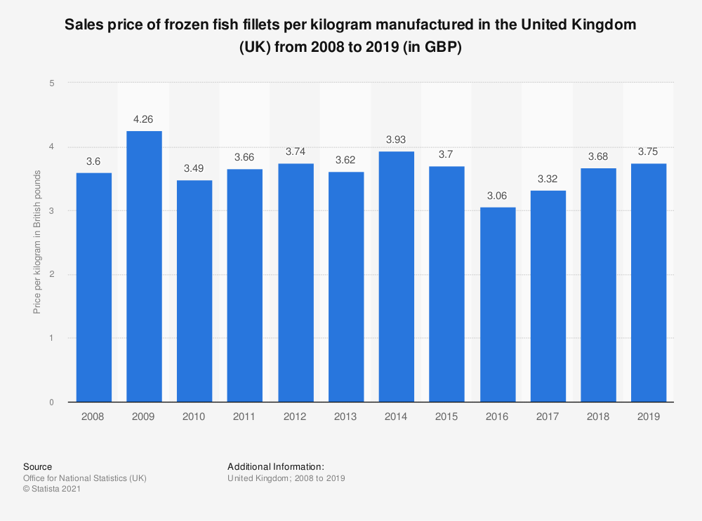 Statistic: Sales price of frozen fish fillets per kilogram manufactured in the United Kingdom (UK) from 2008 to 2017 (in GBP)   Statista