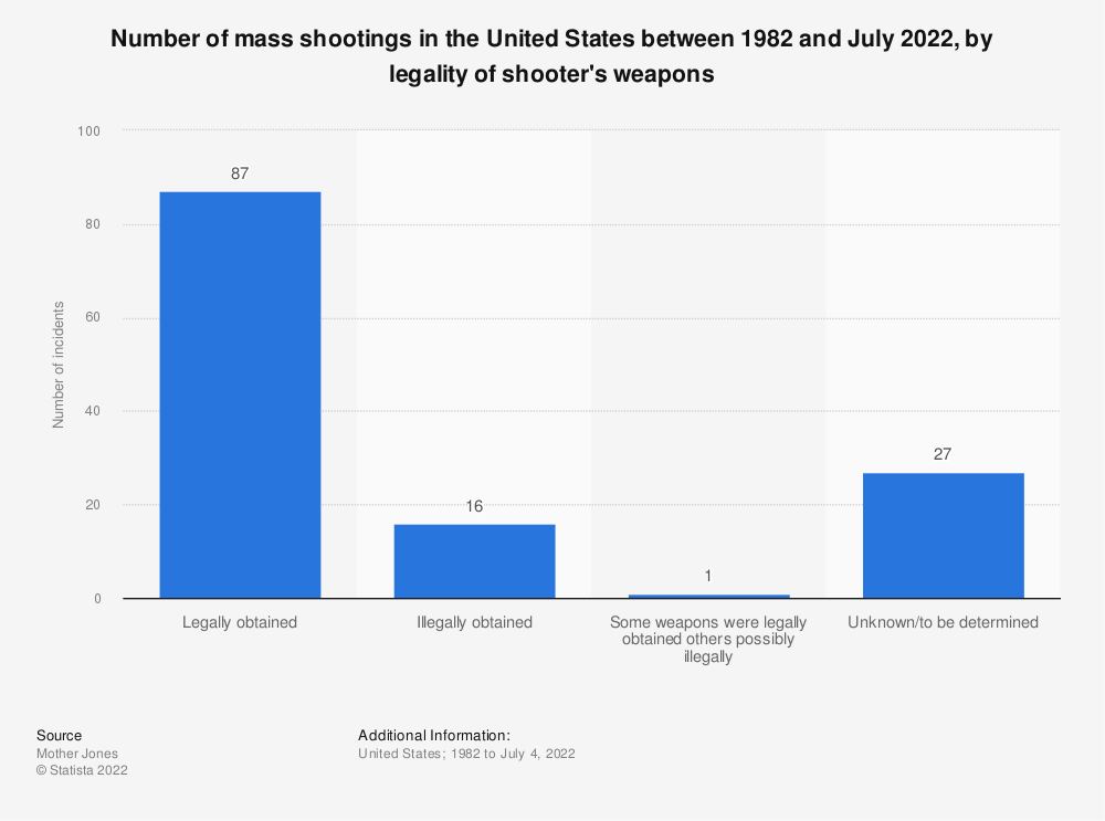Statistic: Number of mass shootings in the United States between 1982 and August 2019, by legality of shooter's weapons | Statista