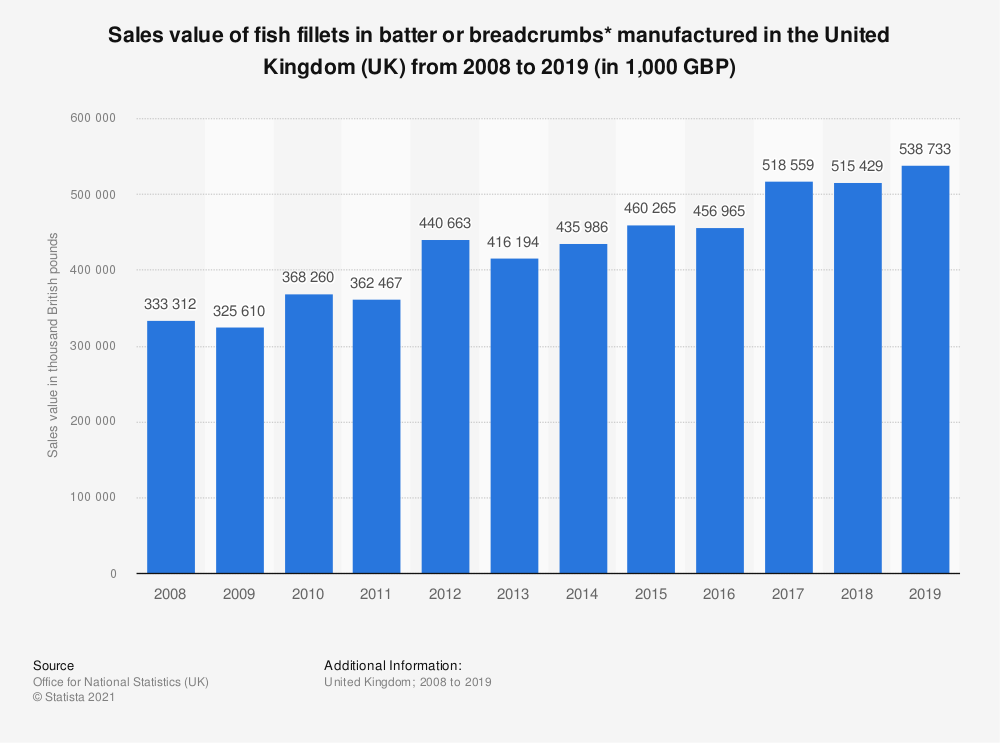 Statistic: Sales value of fish fillets in batter or breadcrumbs* manufactured in the United Kingdom (UK) from 2008 to 2018 (in 1,000 GBP) | Statista