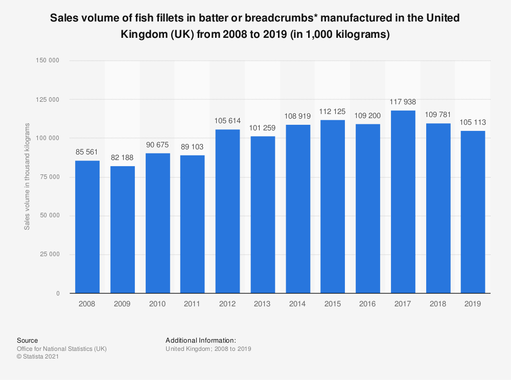 Statistic: Sales volume of fish fillets in batter or breadcrumbs* manufactured in the United Kingdom (UK) from 2008 to 2019 (in 1,000 kilograms) | Statista