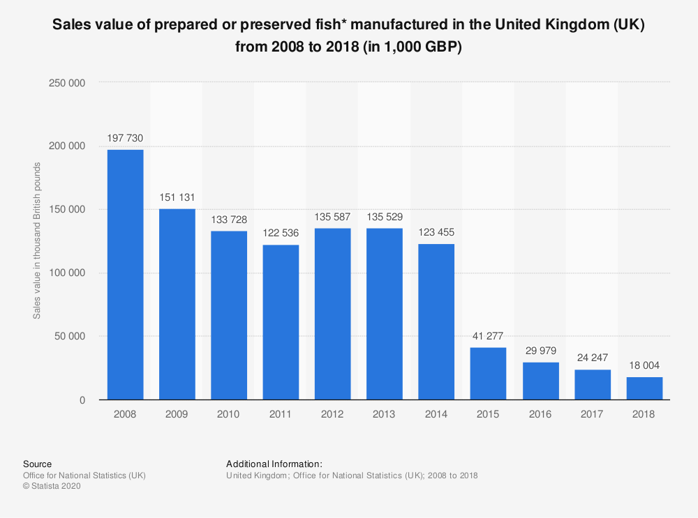 Statistic: Sales value of prepared or preserved fish* manufactured in the United Kingdom (UK) from 2008 to 2018 (in 1,000 GBP) | Statista