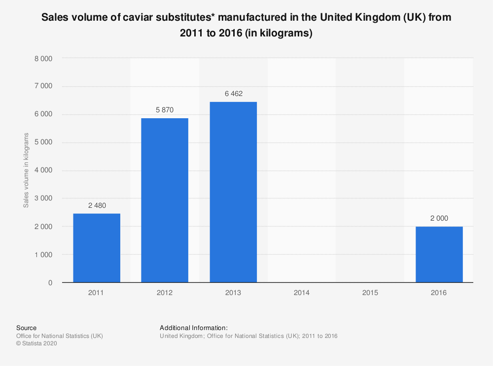 Statistic: Sales volume of caviar substitutes* manufactured in the United Kingdom (UK) from 2011 to 2016 (in kilograms) | Statista