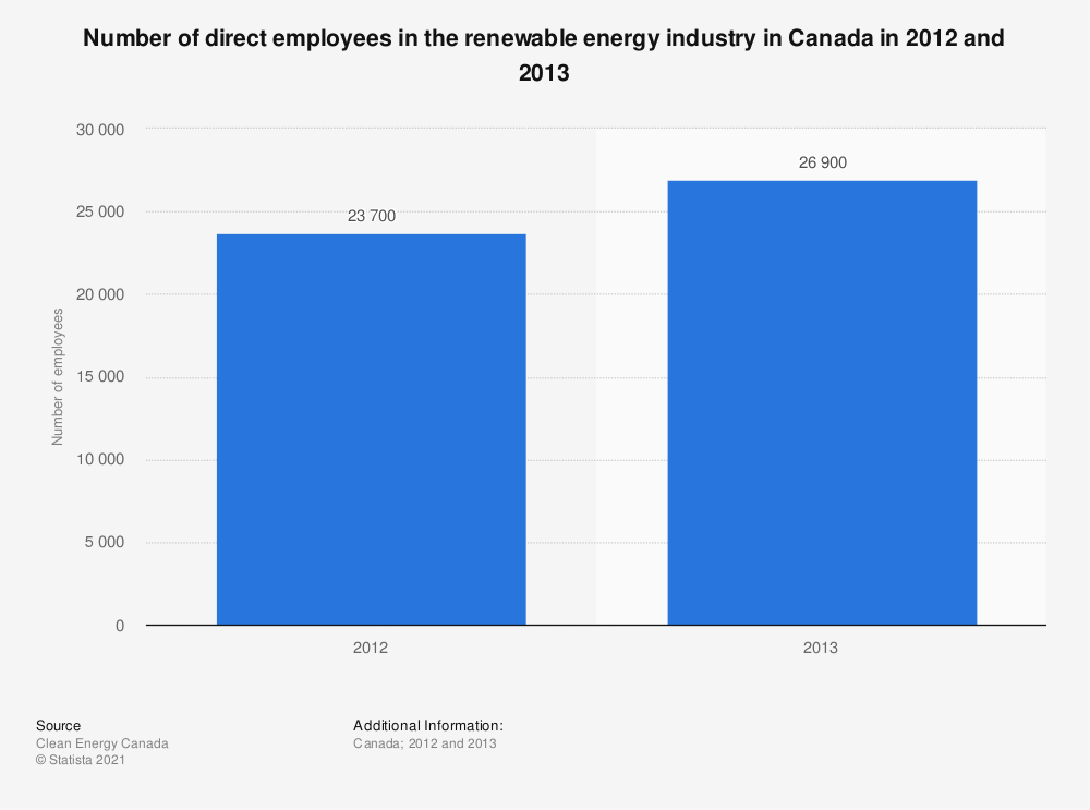 Statistic: Number of direct employees in the renewable energy industry in Canada in 2013 and 2014 | Statista