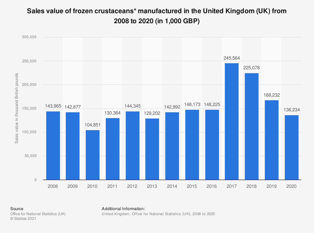 Statistic: Sales value of frozen crustaceans* manufactured in the United Kingdom (UK) from 2008 to 2017 (in 1,000 GBP) | Statista