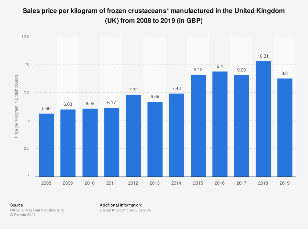 Statistic: Sales price per kilogram of frozen crustaceans* manufactured in the United Kingdom (UK) from 2008 to 2018 (in GBP) | Statista