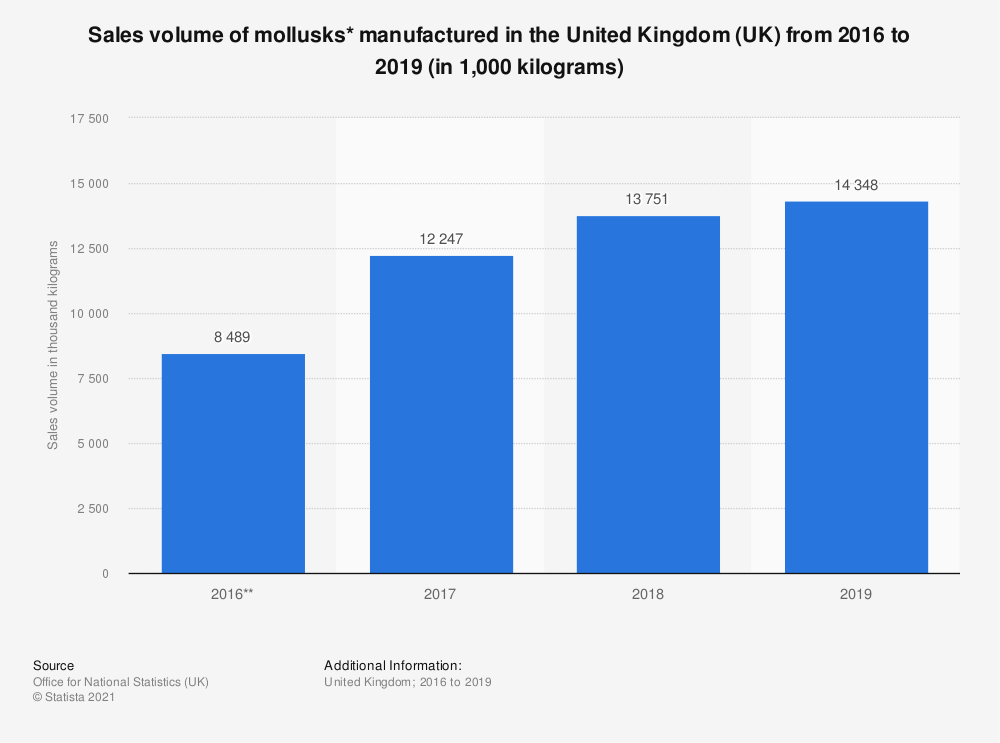 Statistic: Sales volume of mollusks* manufactured in the United Kingdom (UK) from 2009 to 2018 (in 1,000 kilograms) | Statista