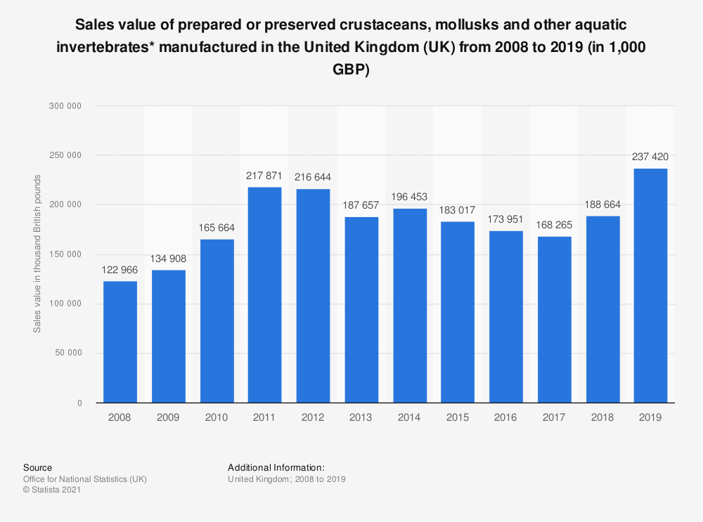 Statistic: Sales value of prepared or preserved crustaceans, mollusks and other aquatic invertebrates* manufactured in the United Kingdom (UK) from 2008 to 2018 (in 1,000 GBP) | Statista
