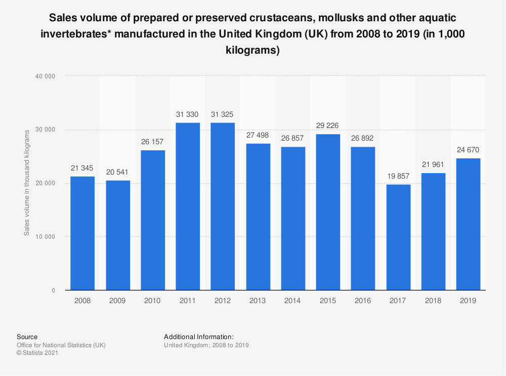 Statistic: Sales volume of prepared or preserved crustaceans, mollusks and other aquatic invertebrates* manufactured in the United Kingdom (UK) from 2008 to 2018 (in 1,000 kilograms) | Statista