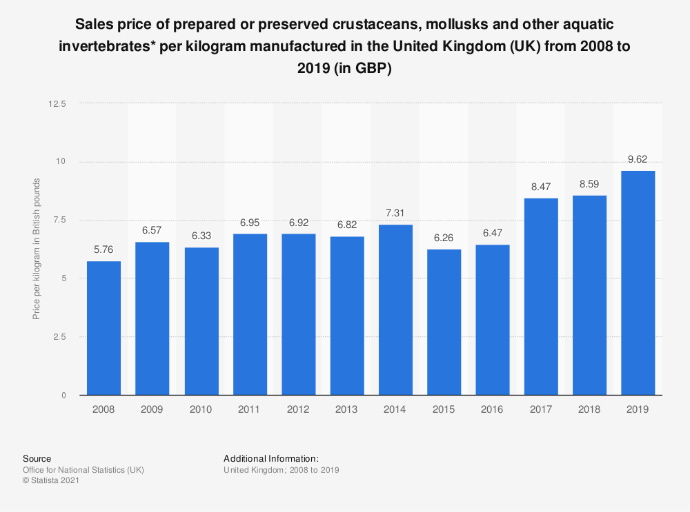 Statistic: Sales price of prepared or preserved crustaceans, mollusks and other aquatic invertebrates* per kilogram manufactured in the United Kingdom (UK) from 2008 to 2017 (in GBP) | Statista