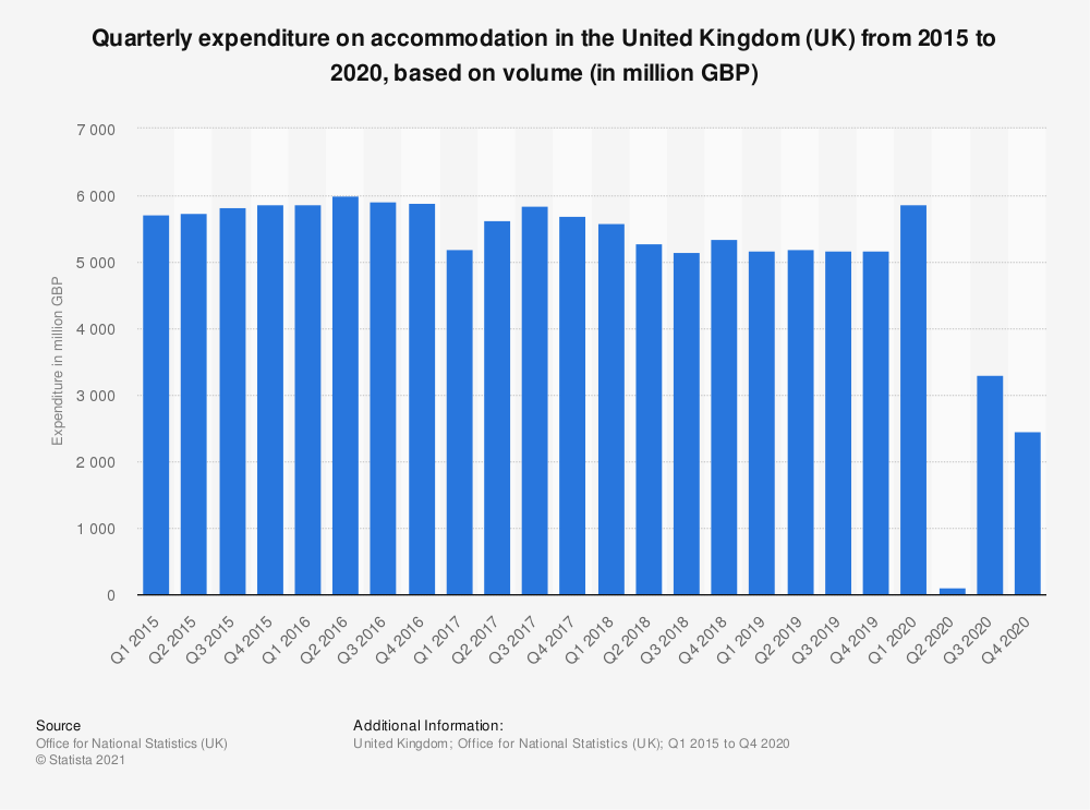 Statistic: Quarterly expenditure on accommodation in the United Kingdom (UK) from 2015 to 2019, based on volume* (in million GBP) | Statista